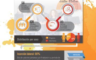 El 66% de las personas que finalizaron en 2019 su proceso de acompañamiento en una empresa de inserción asturiana se integraron en el mercado laboral ordinario.