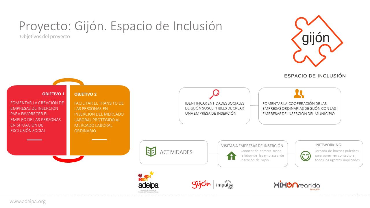 Esquema del Proyecto Gijón, Espacio de Inclusión