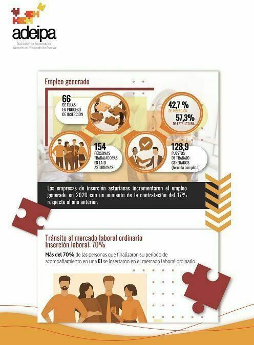 Las empresas de inserción asturianas incrementaron en 2020 el empleo generado respecto al año anterior.