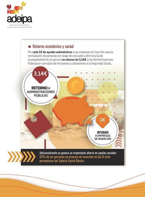 Balance social de las empresas de inserción asturianas en 2020: por cada 1€ de ayudas recibidas se generó un retorno económico a la Administración de 3,14€.